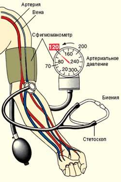 как правильно измерить давление механическим тонометром